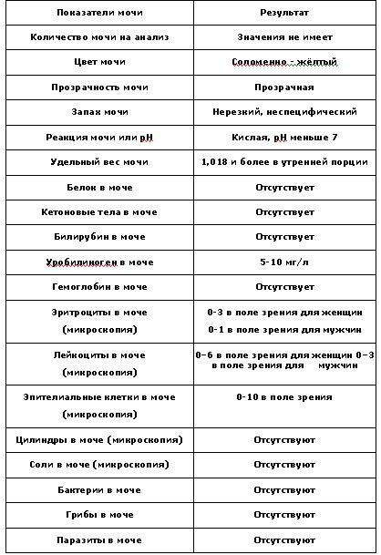 Норма анализ мочи у детей Анализ мочи Павелецкая